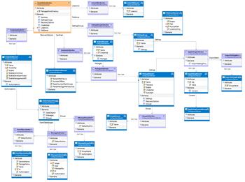 Schéma de configuration