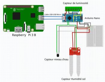 Capteurs et Arduino sur la Raspberry